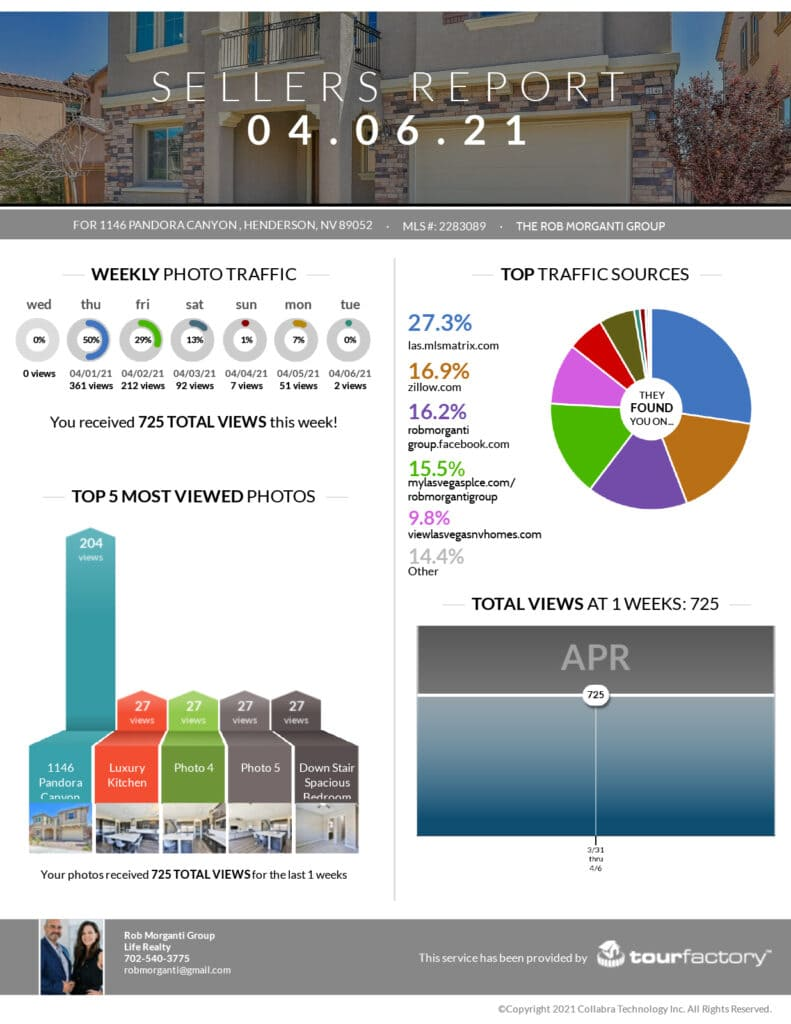 Image of positive seller stats by the Robert Morganti Group.